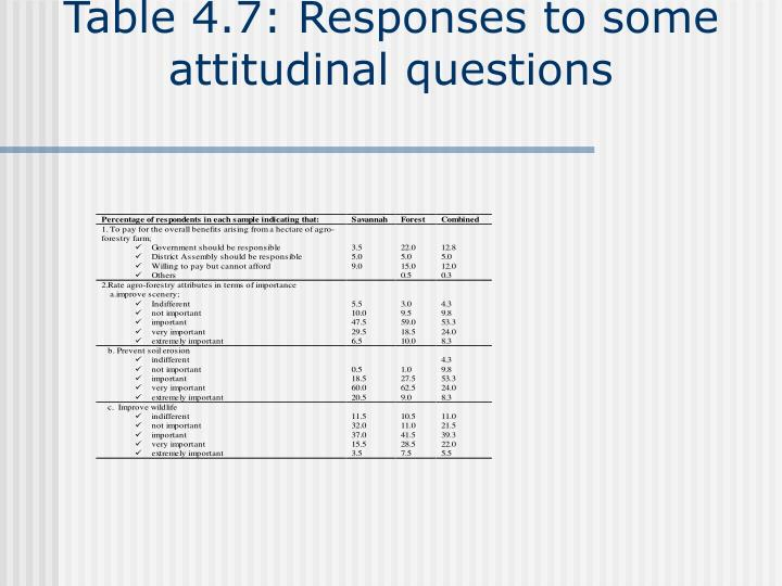 Table 4.7: Responses to some attitudinal questions