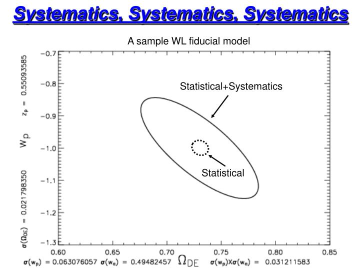 Systematics, Systematics, Systematics