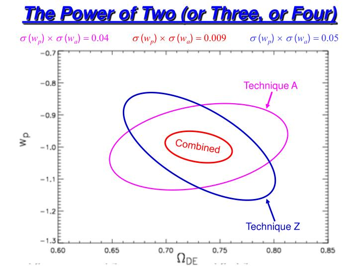 The Power of Two (or Three, or Four)