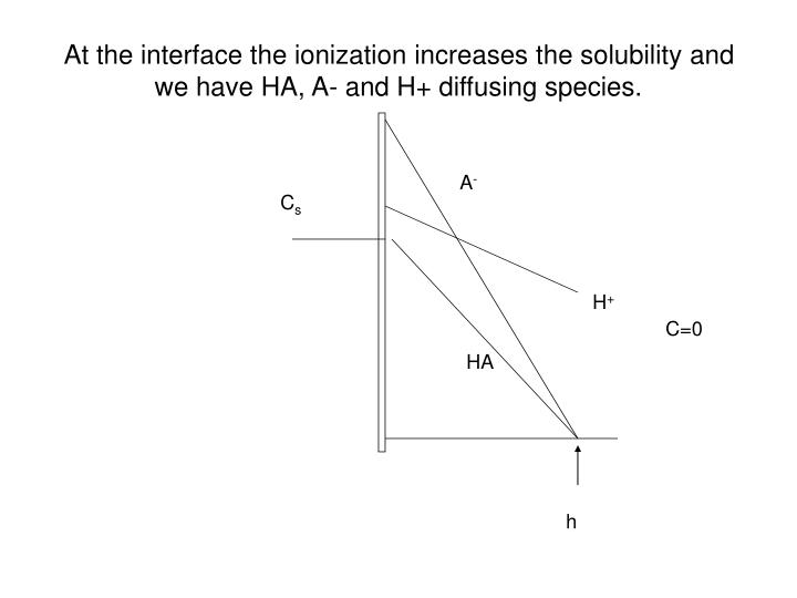 At the interface the ionization increases the solubility and we have HA, A- and H+ diffusing species.