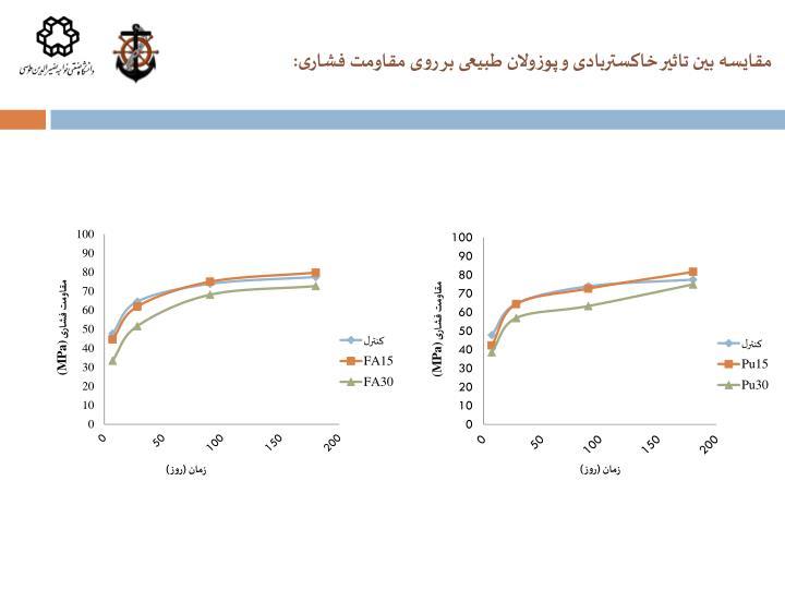 مقایسه بین تاثیر خاکستربادی و پوزولان طبیعی بر روی مقاومت فشاری