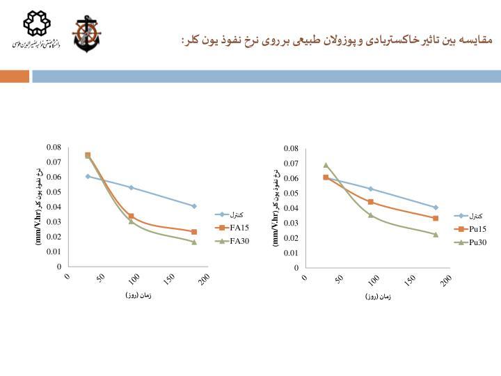 مقایسه بین تاثیر خاکستربادی و پوزولان طبیعی بر روی نرخ نفوذ یون کلر