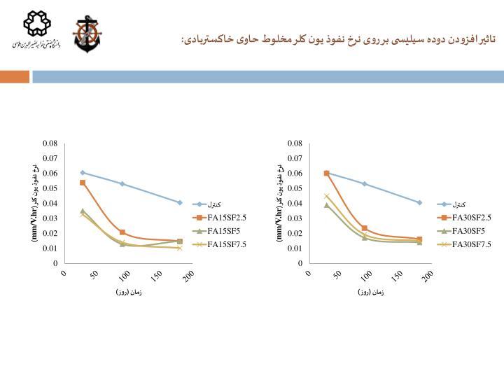 تاثیر افزودن دوده سیلیسی بر روی نرخ نفوذ یون کلر مخلوط حاوی خاکستربادی