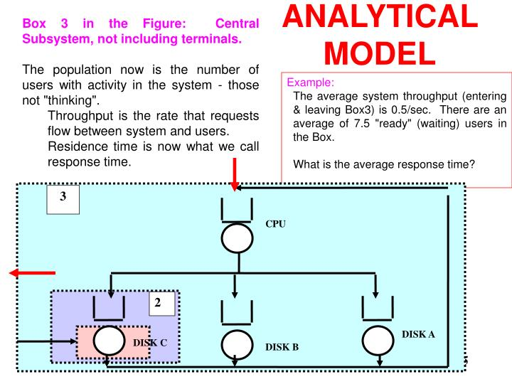Box 3 in the Figure:  Central Subsystem, not including terminals.