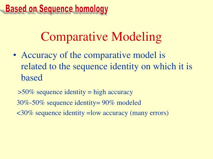 Based on Sequence homology