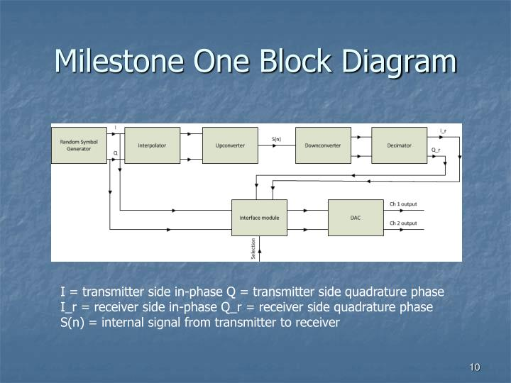 Milestone One Block Diagram