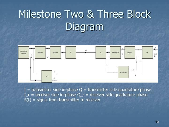 Milestone Two & Three Block Diagram