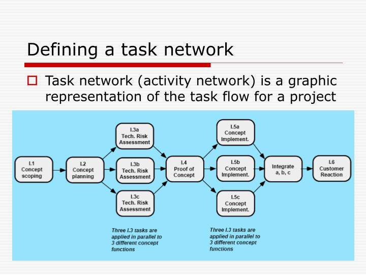 Defining a task network