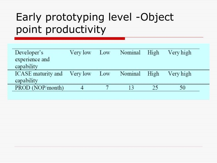 Early prototyping level -Object point productivity