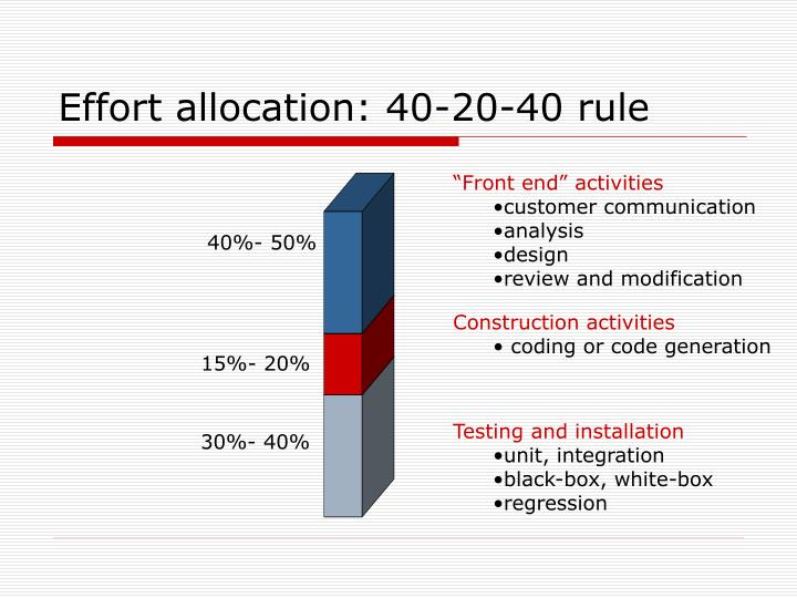 Effort allocation: 40-20-40 rule