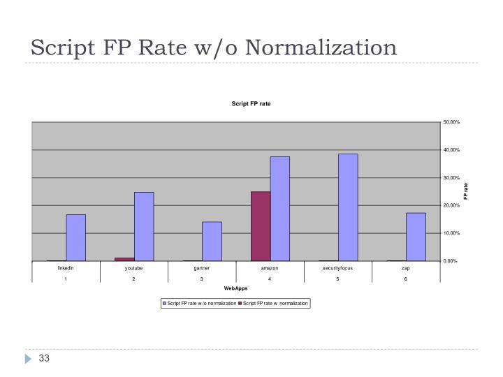 Script FP Rate w/o Normalization