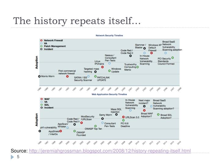 The history repeats itself…