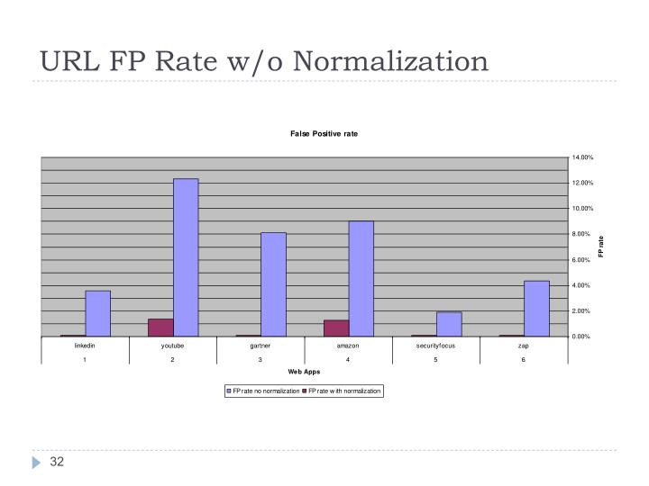 URL FP Rate w/o Normalization