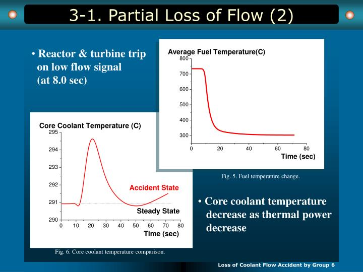 3-1. Partial Loss of Flow (2)