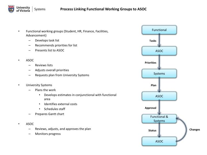 Process Linking Functional Working Groups to ASOC