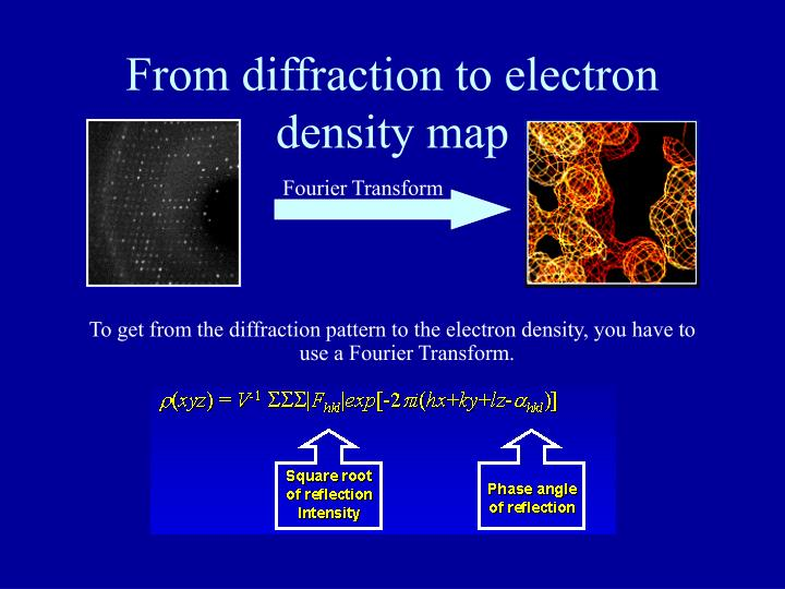 From diffraction to electron density map