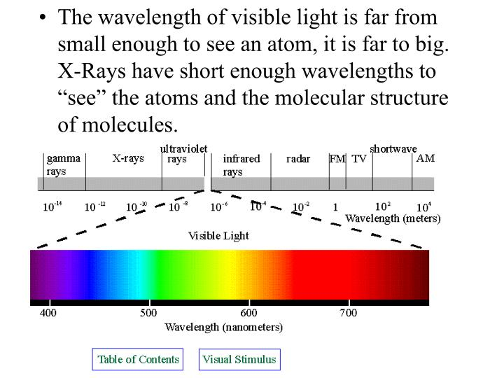 The wavelength of visible light is far from small enough to see an atom, it is far to big.  X-Rays h...