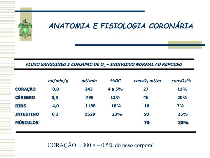 ANATOMIA E FISIOLOGIA CORONÁRIA