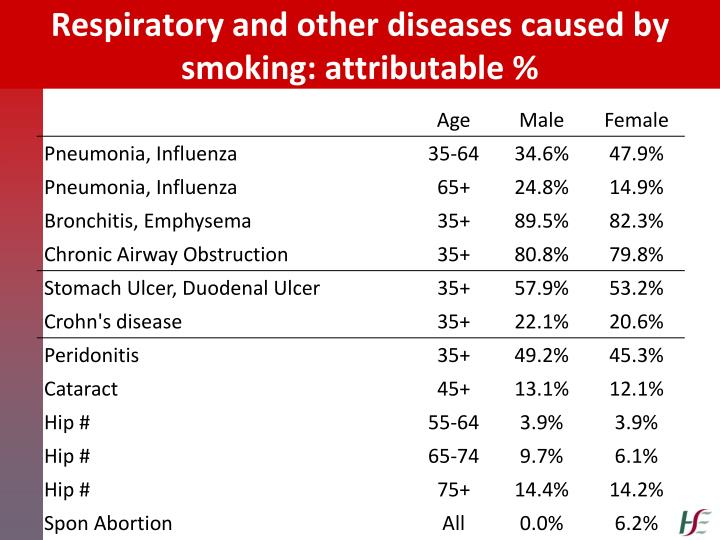 diseases and other consequences of smoking 4 the effects of tobacco use on health the scope of the burden of disease and death that cigarette smoking imposes on the public's health is extensive cigarette smoking is the major focus of this chapter because it is the central public health problem, but the topics of secondhand smoke exposure, smoking of other.