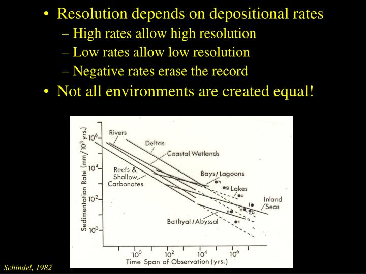 Resolution depends on depositional rates