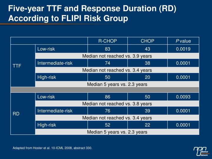 Five-year TTF and Response Duration (RD) According to FLIPI Risk Group