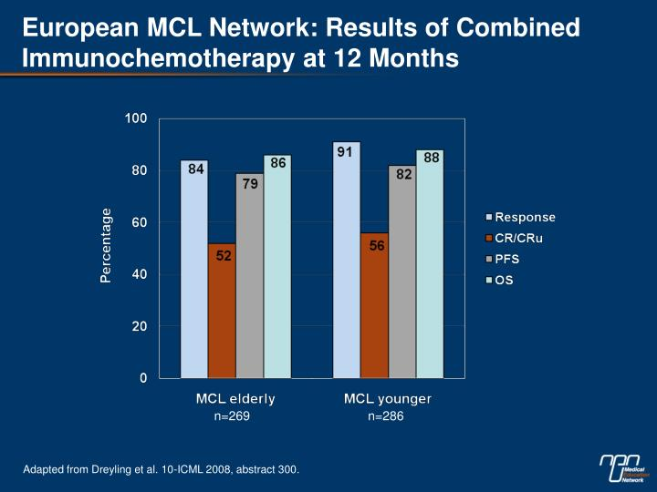 European MCL Network: Results of Combined Immunochemotherapy at 12 Months