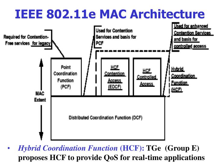 IEEE 802.11e MAC Architecture