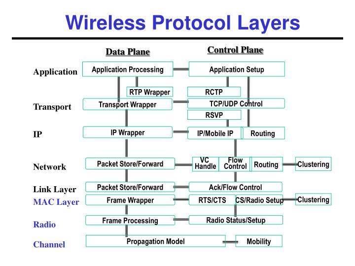 Wireless protocol layers