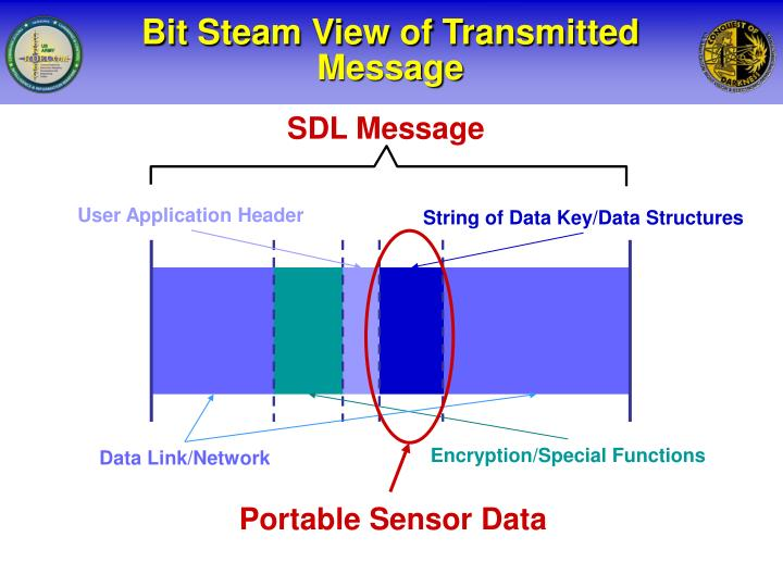 Bit Steam View of Transmitted Message