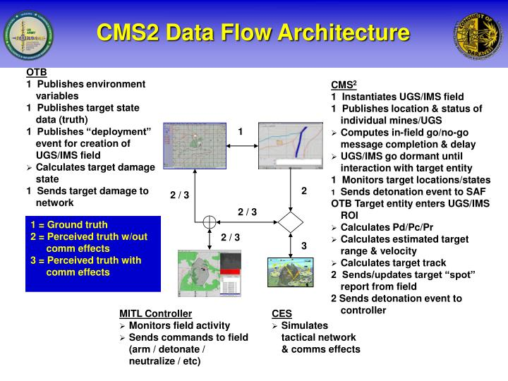 CMS2 Data Flow Architecture