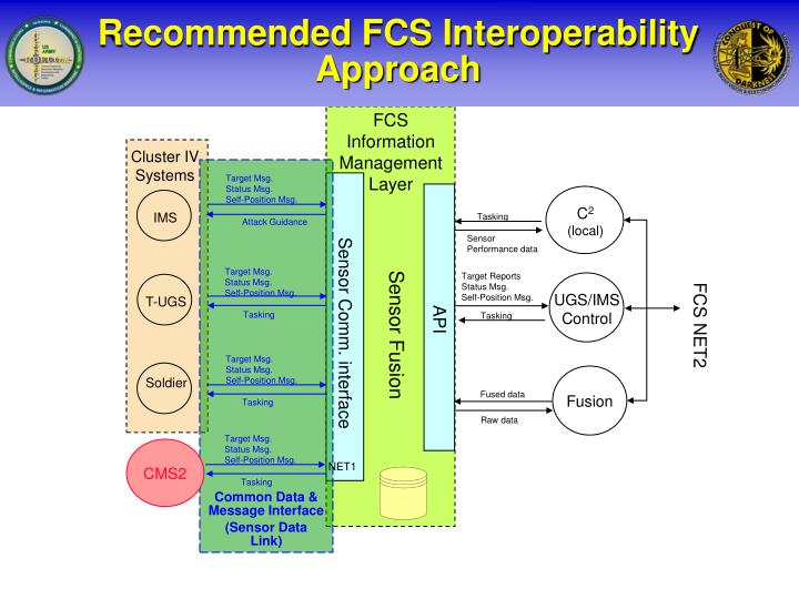 Recommended FCS Interoperability Approach