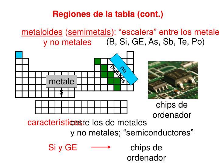 Ppt unidad 4 la tabla peridica y periodicidad powerpoint no metales urtaz Images