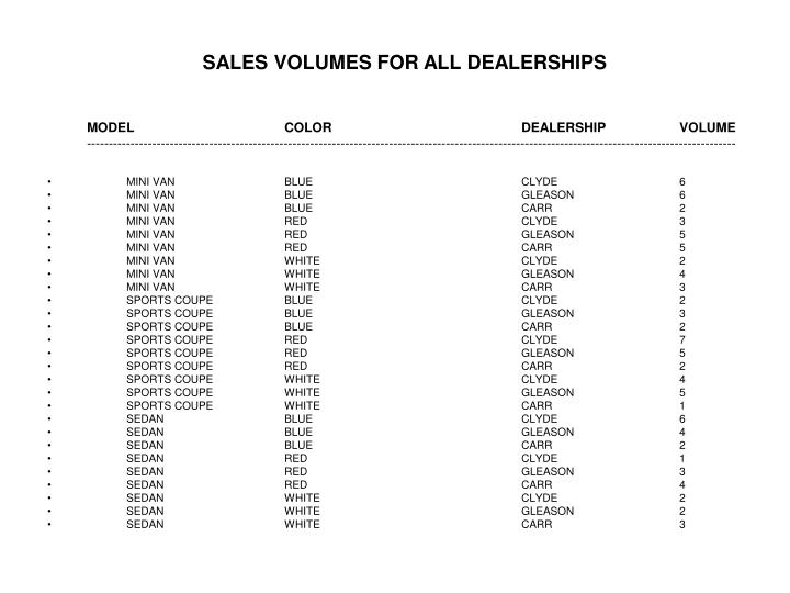 SALES VOLUMES FOR ALL DEALERSHIPS