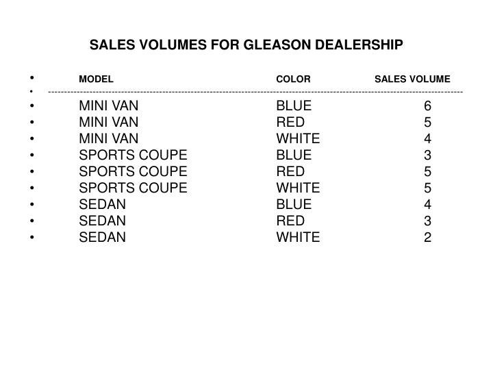 SALES VOLUMES FOR GLEASON DEALERSHIP