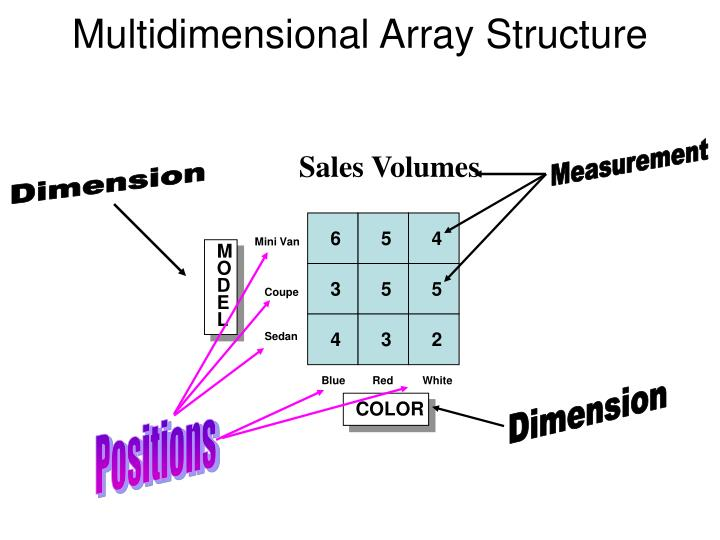 Multidimensional Array Structure
