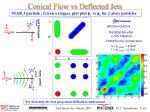 conical flow vs deflected jets