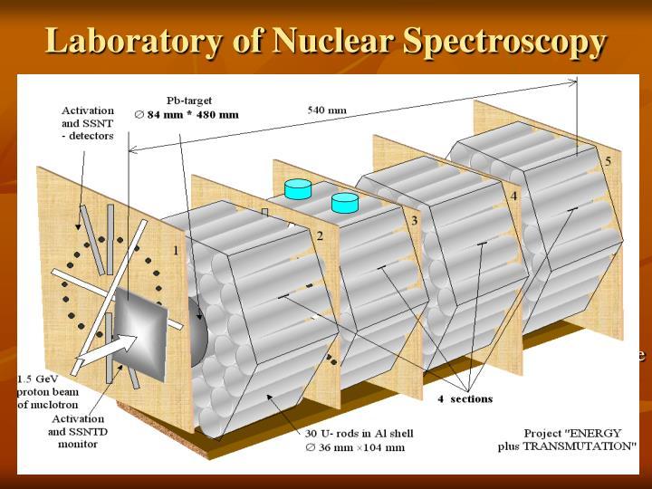 Laboratory of Nuclear Spectroscopy