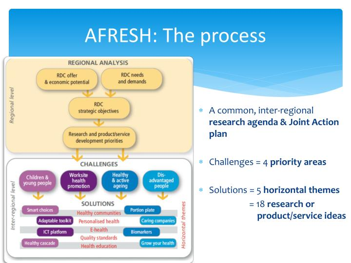 AFRESH: The process