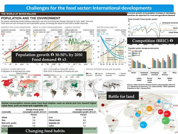 Challenges for the food sector international developments