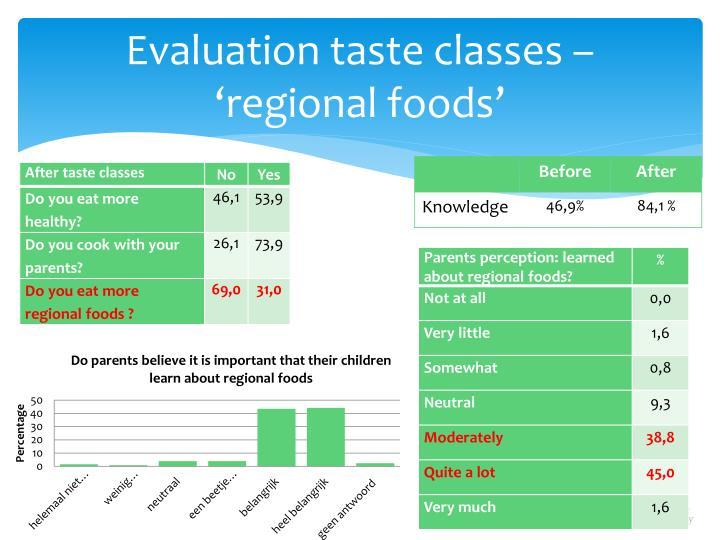 Evaluation taste classes – 'regional foods'