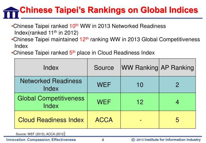 Chinese Taipei's Rankings on Global Indices