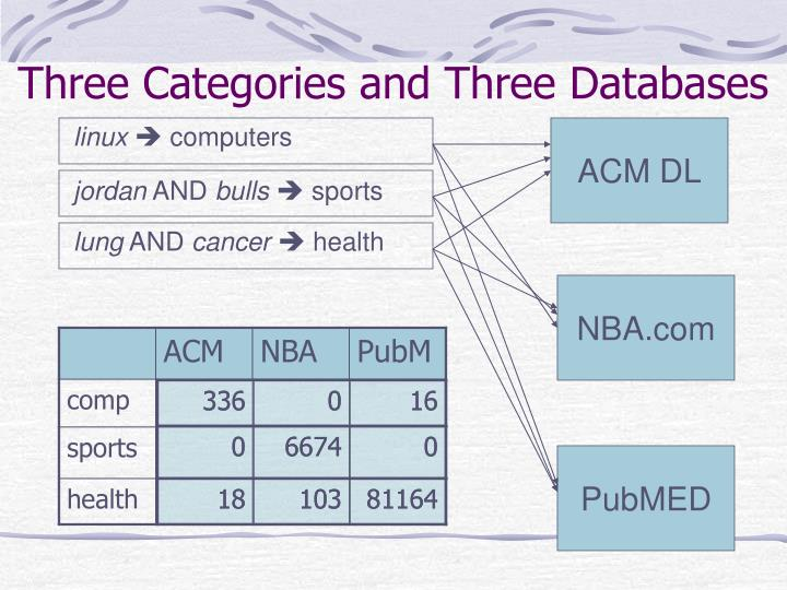 Three Categories and Three Databases