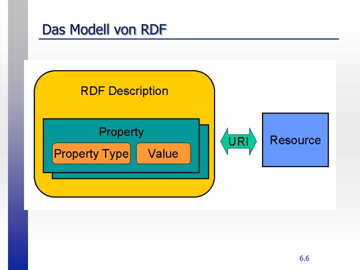 Das Modell von RDF