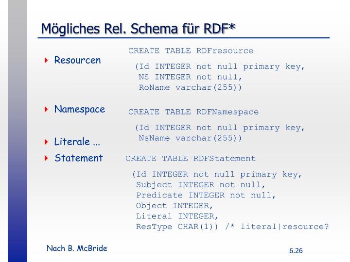 Mögliches Rel. Schema für RDF*
