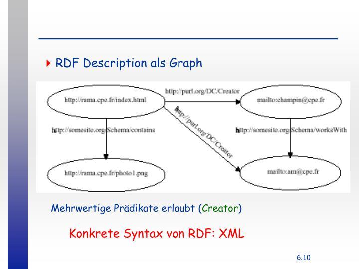 RDF Description als Graph