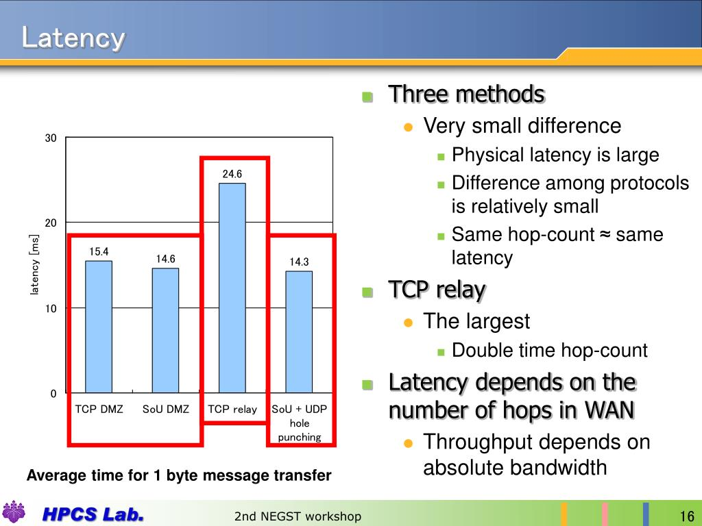 PPT - P2P Overlay Network for TCP Programming with UDP Hole Punching