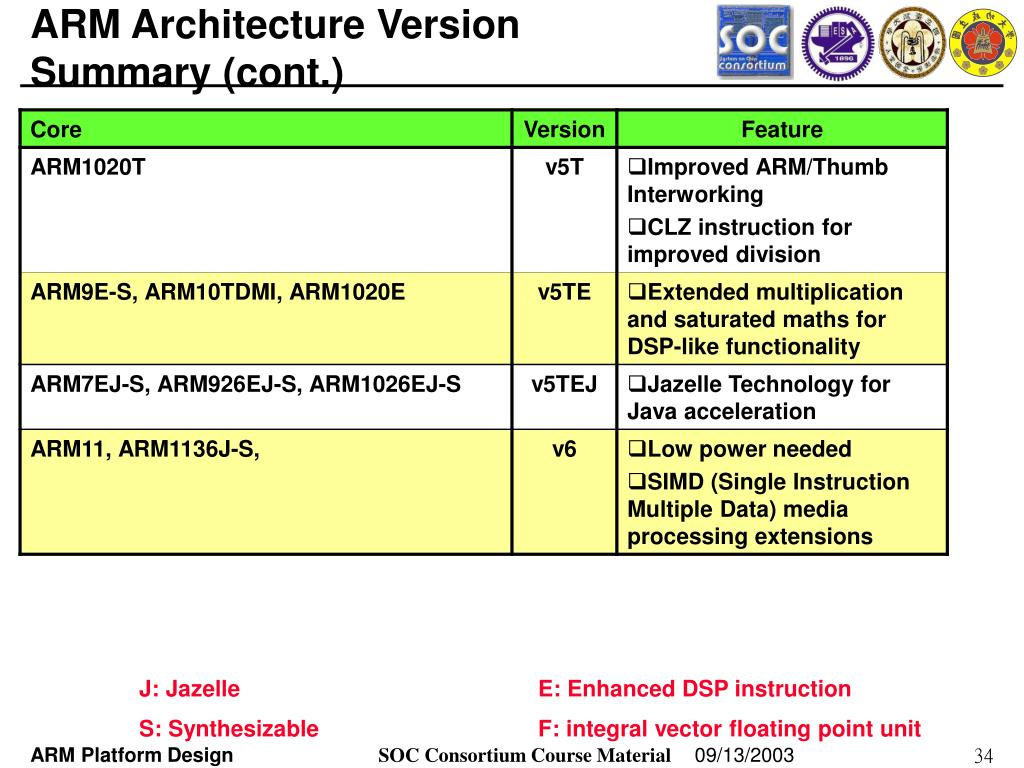 PPT - ARM Instruction Sets and Program PowerPoint