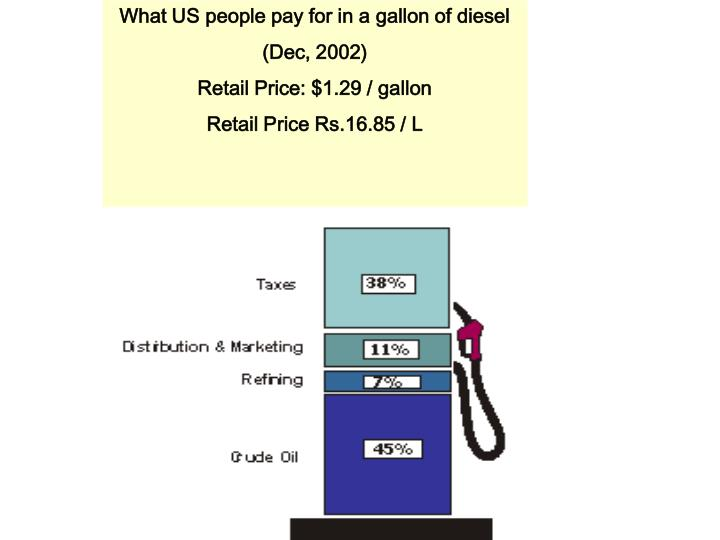 What US people pay for in a gallon of diesel