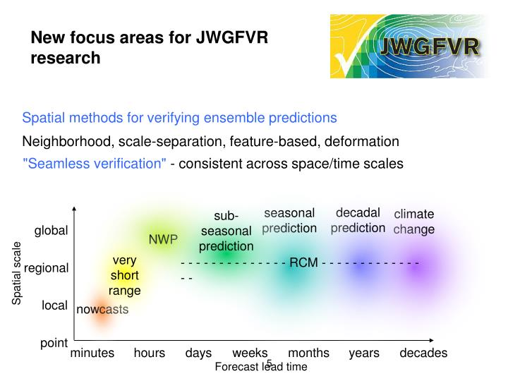 New focus areas for JWGFVR research