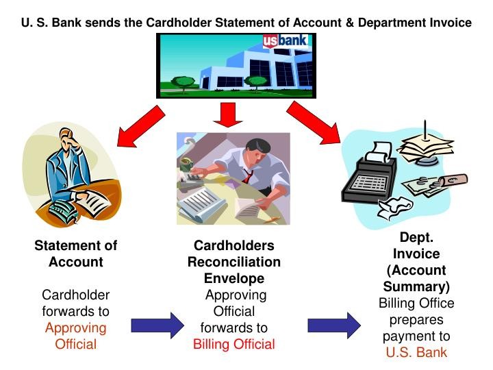 U. S. Bank sends the Cardholder Statement of Account & Department Invoice